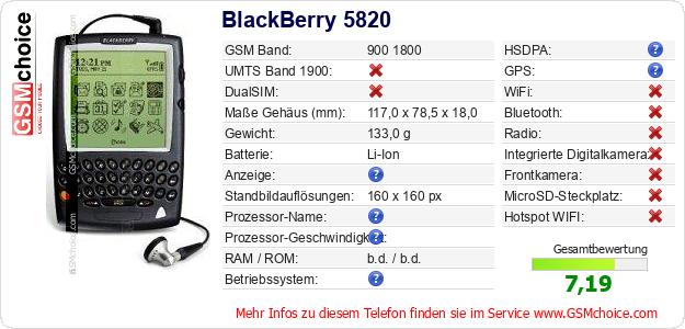 BlackBerry 5820 technische Daten