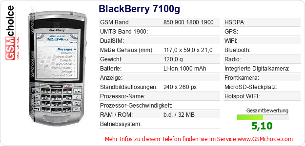 BlackBerry 7100g technische Daten
