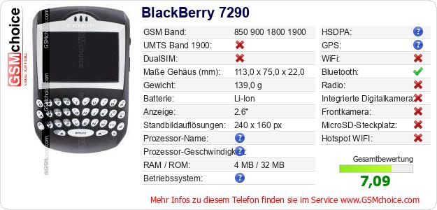 BlackBerry 7290 technische Daten