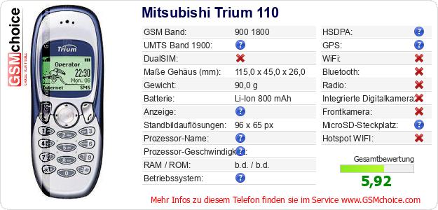 Mitsubishi Trium 110 technische Daten