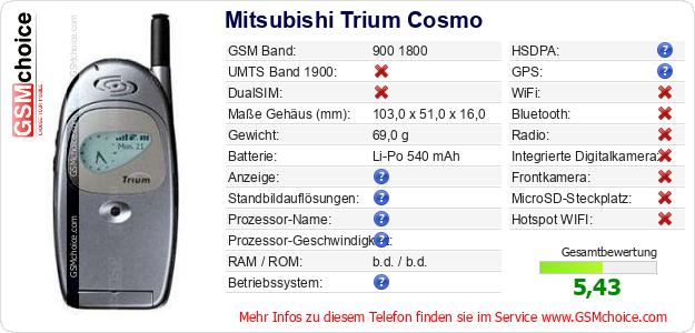 Mitsubishi Trium Cosmo technische Daten