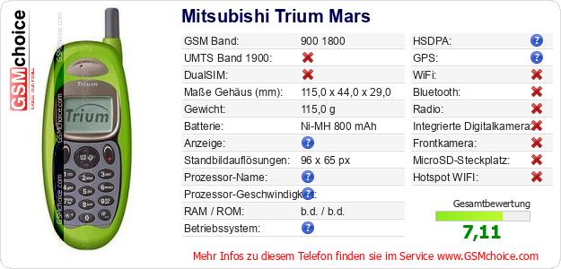 Mitsubishi Trium Mars technische Daten