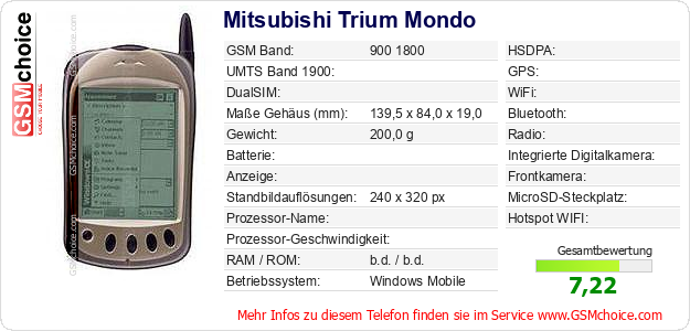 Mitsubishi Trium Mondo technische Daten