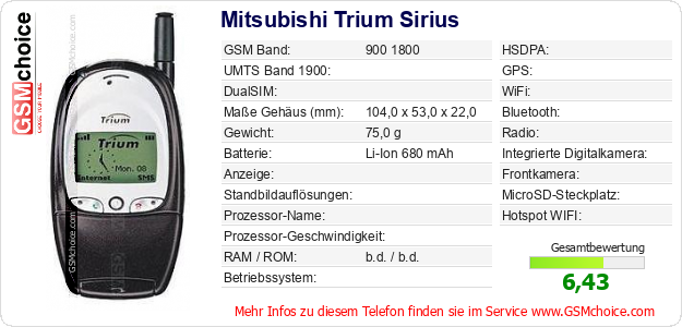 Mitsubishi Trium Sirius technische Daten