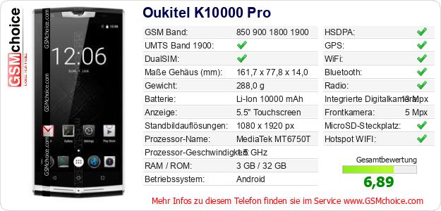Oukitel K10000 Pro technische Daten