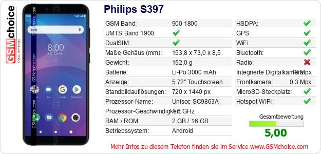 Philips S397 technische Daten