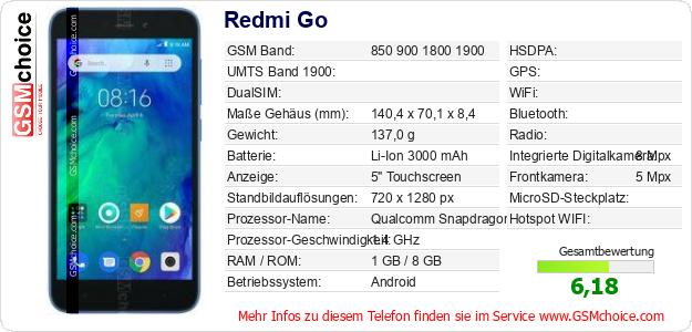 Redmi Go technische Daten
