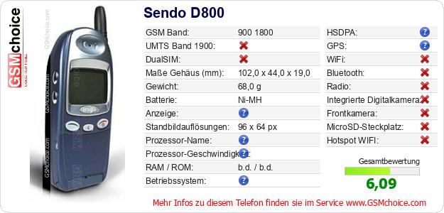 Sendo D800 technische Daten