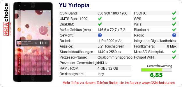 YU Yutopia technische Daten