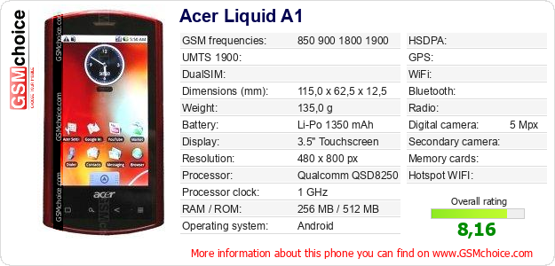 Acer Liquid A1 technical specifications