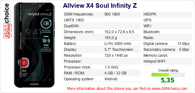 Allview X4 Soul Infinity Z technical specifications