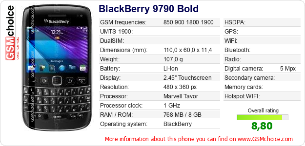 BlackBerry 9790 Bold technical specifications