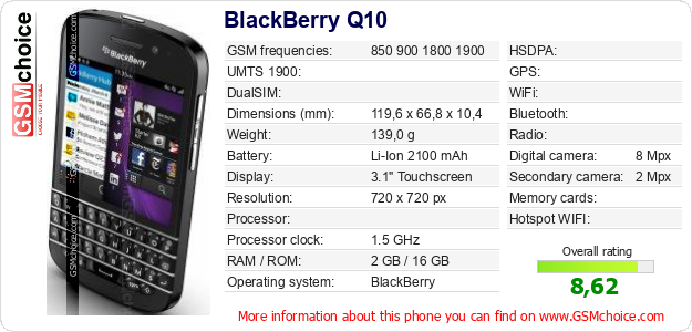 BlackBerry Q10 technical specifications