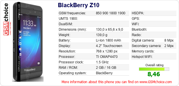BlackBerry Z10 technical specifications