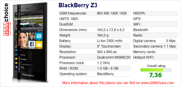 BlackBerry Z3 technical specifications