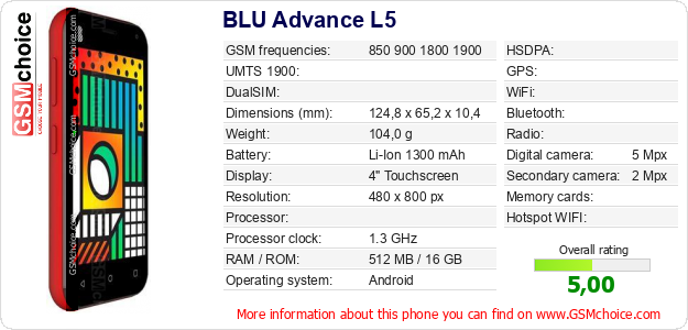 BLU Advance L5 technical specifications