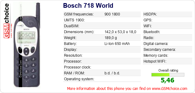 Bosch 718 World technical specifications