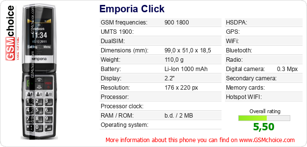 Emporia Click technical specifications