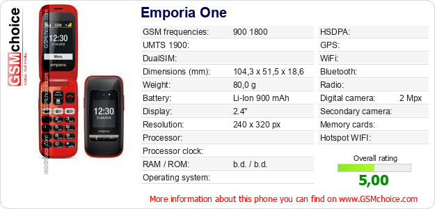 Emporia One technical specifications