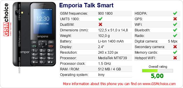Emporia Talk Smart technical specifications