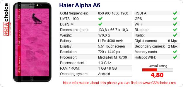 Haier Alpha A6 technical specifications