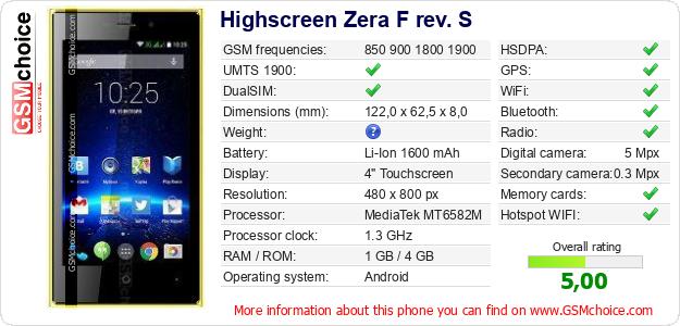 Как сделать переадресацию на highscreen zera