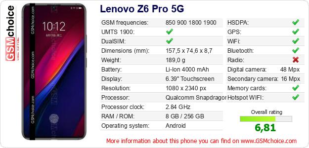 Lenovo Z6 Pro 5G technical specifications