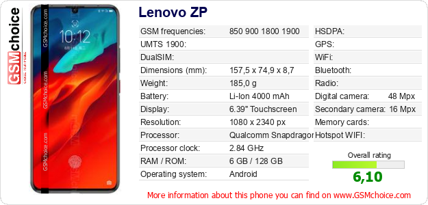 Lenovo ZP technical specifications