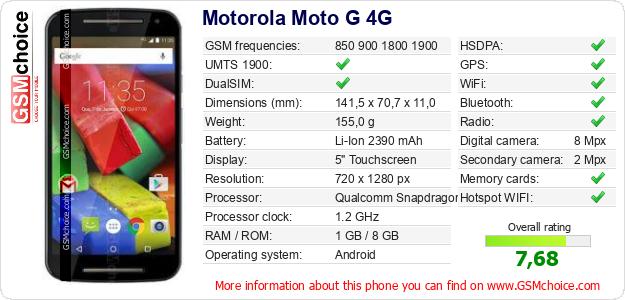 The phone's data to your site Motorola Moto G 4G ...