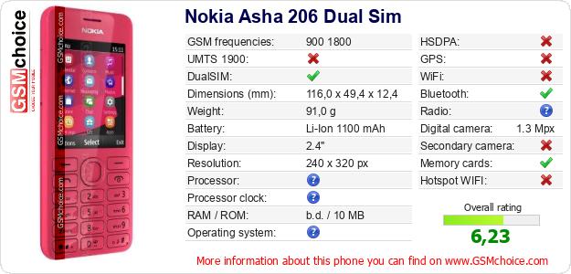 Nokia Asha 206 Dual Sim technical specifications