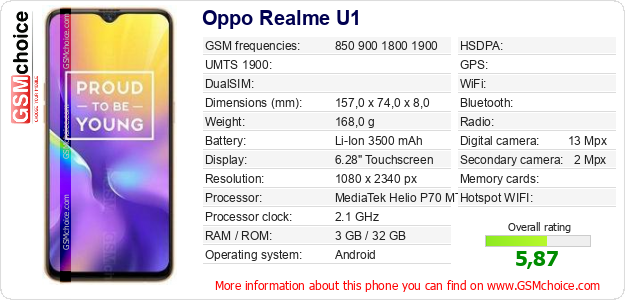 Oppo Realme U1 technical specifications