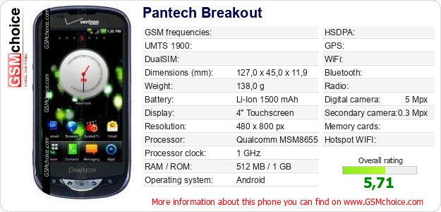Pantech Breakout technical specifications
