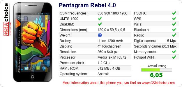 Pentagram Rebel 4.0 technical specifications