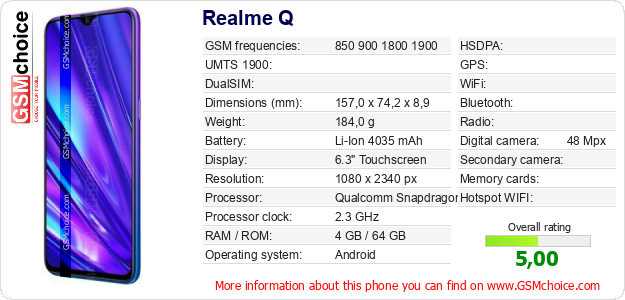 Realme Q technical specifications