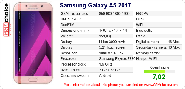 Samsung Galaxy A5 2017 technical specifications