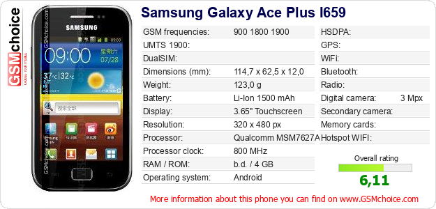 Samsung Galaxy Ace Plus I659 technical specifications
