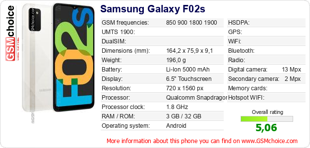 Samsung Galaxy F02s technical specifications