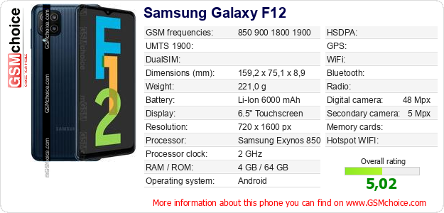Samsung Galaxy F12 technical specifications