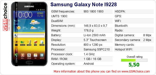Samsung Galaxy Note I9228 technical specifications