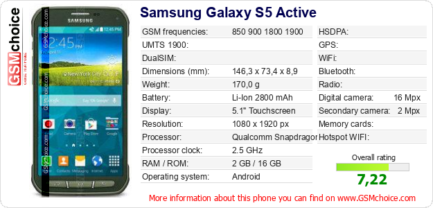 Samsung Galaxy S5 Active technical specifications