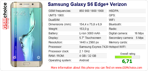 Samsung Galaxy S6 Edge+ Verizon technical specifications