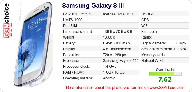 Samsung Galaxy S III technical specifications