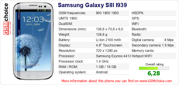 Samsung Galaxy SIII I939 technical specifications