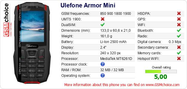 Ulefone Armor Mini technical specifications