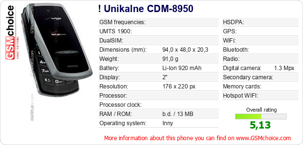 ! Unikalne CDM-8950 technical specifications