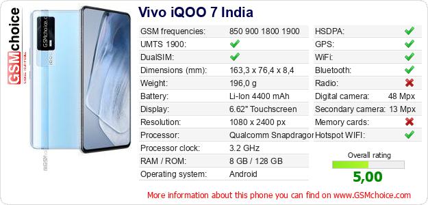 Vivo iQOO 7 India technical specifications