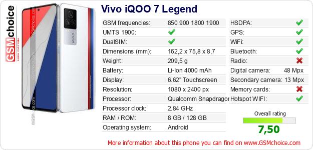 Vivo iQOO 7 Legend technical specifications