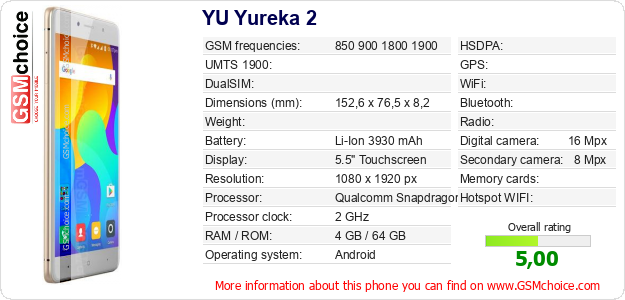 YU Yureka 2 technical specifications