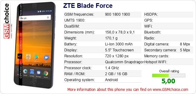 ZTE Blade Force technical specifications