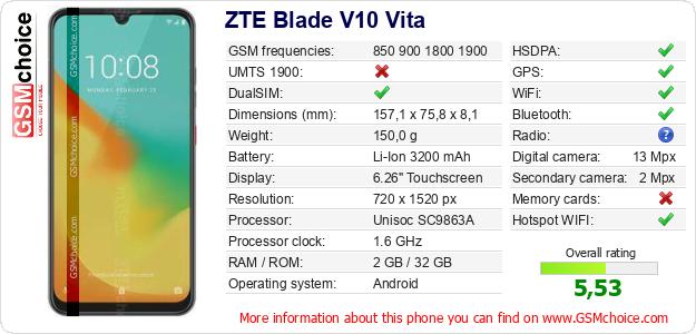 ZTE Blade V10 Vita technical specifications